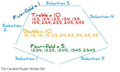 five fold accumulator calculator betting
